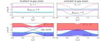 Delocalization of edge states in topological phases (Vol. 50, No. 5-6)