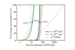 Disparity in electron and phonon mean-free-paths